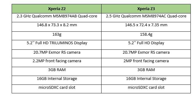 Sony_Xperia_Z3_vs_Xperia_z2