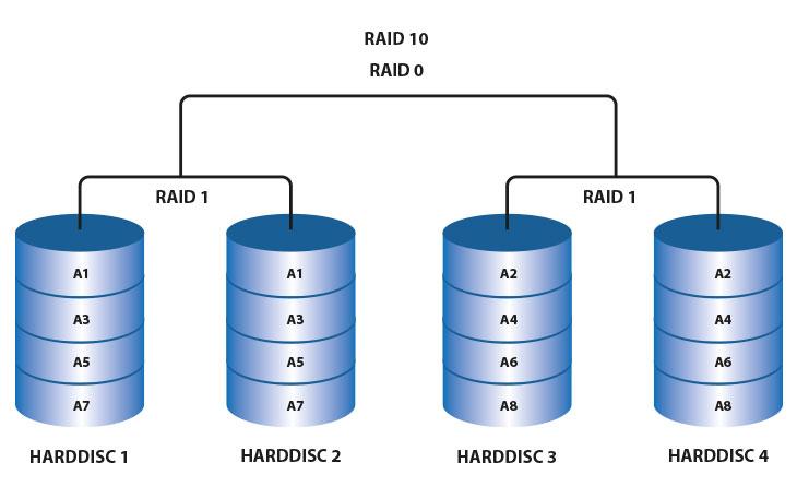 raid101